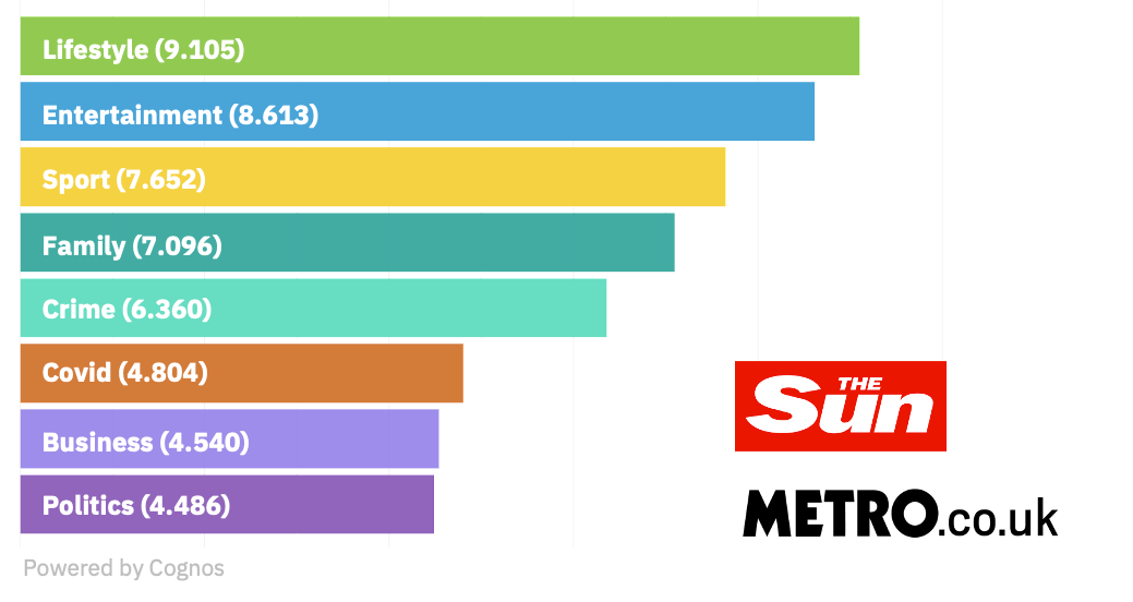 A chart showing the topic of articles in newspapers