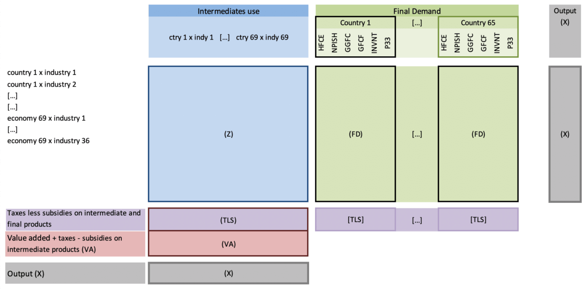 An image of the Input-Output Model
