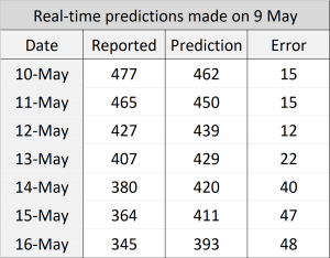 A table showing real time predictions