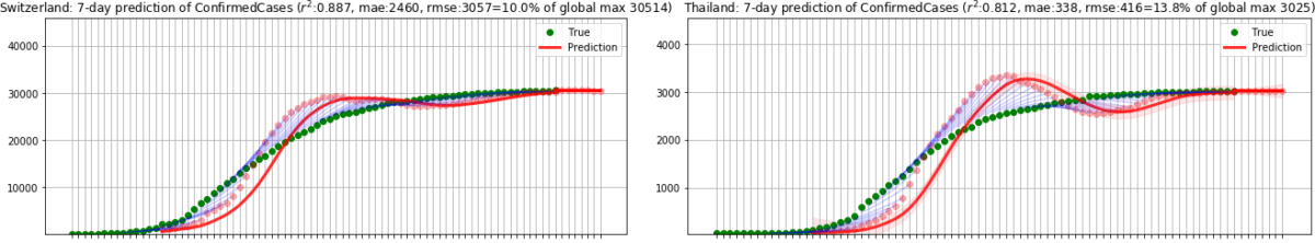 Two charts showing a 7 day prediction of confirmed covid cases in Switzerland and Thailand