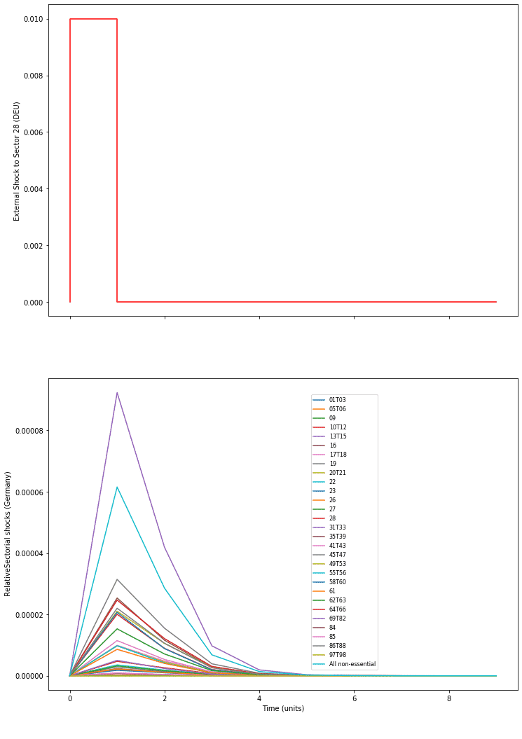 Chart showing the numerical solution