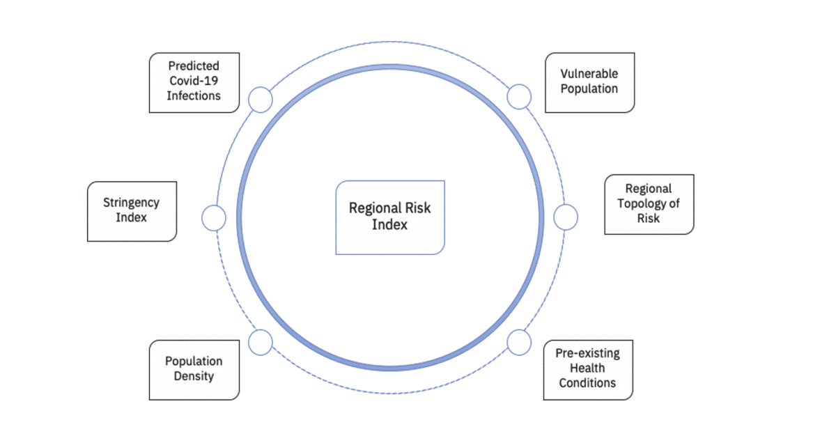 A graphic describing the different components of the Risk Index
