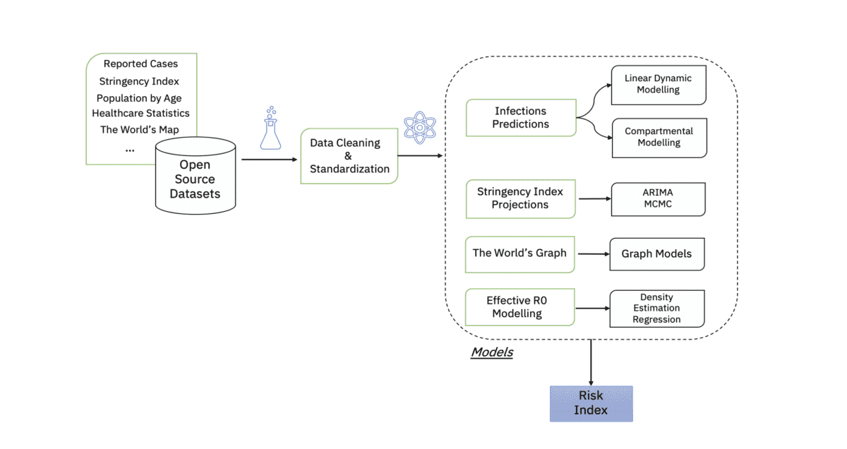 A graphic showing the processing pipeline