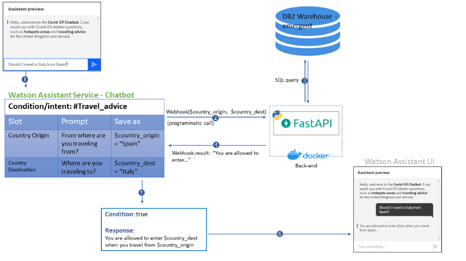 Flow of Chatbot Processes