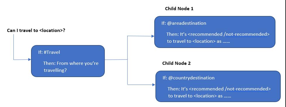Child Nodes within a Node