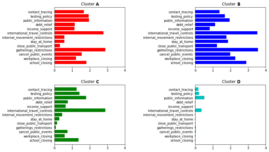 A collection of charts showing cluster states