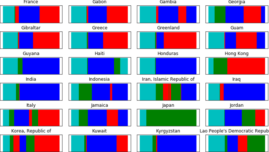 A collection of charts showing time-series representation of the change in stringency states, colour-coded for visualisation.
