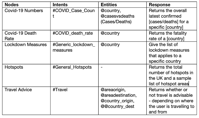 A table of dialog components