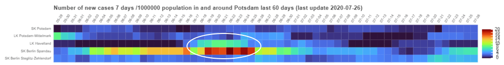 """A graph making an attempt to semantically arrange neighbouring regions. Potsdam is in the centre of a """"new cases reported last 7 days"""" heatmap, surrounded by its neighbours. The marked area (white circle) shows a possible co-occurence of infection numbers between Berlin Spandau and Havelland, with Falkensee and Spandau being very close neighbours."""