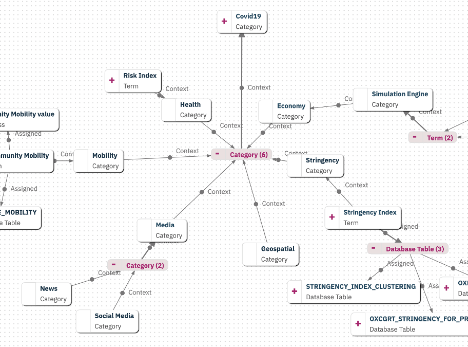 A relationship graph showing the relationships between metadata and assets