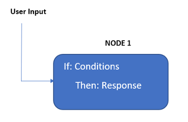 Single Node with Logical Expression