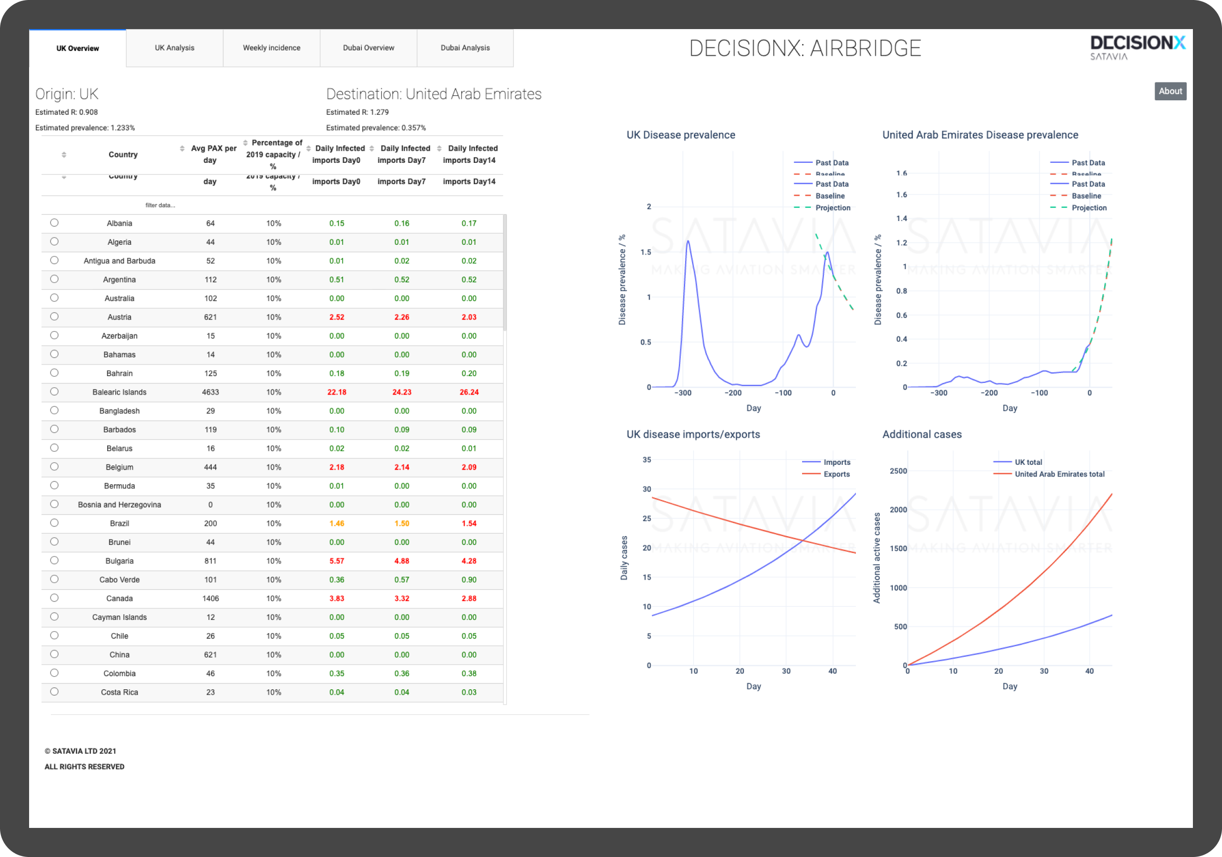 A preview of the DECISIONX:AIRBRIDGE dashboard