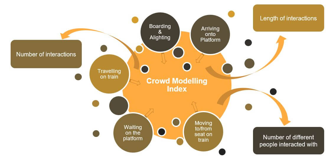 The crowd modelling modular approach taken for this study