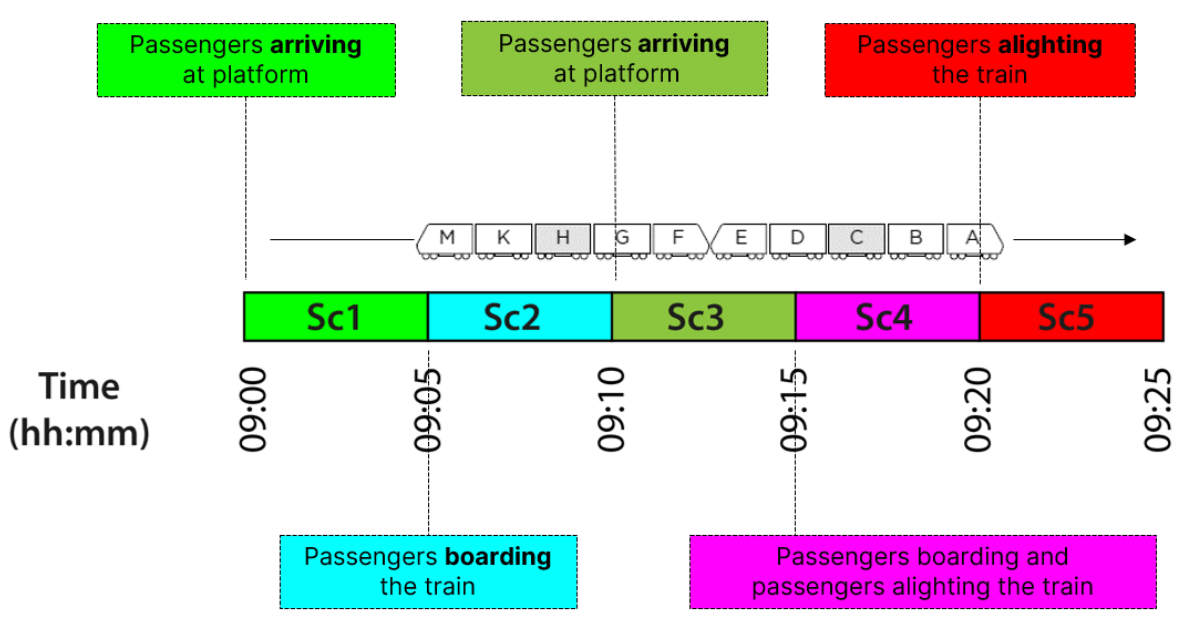 A graphic showing the scenarios taken in the demo